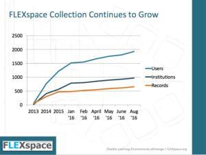 FLEXspace user stats